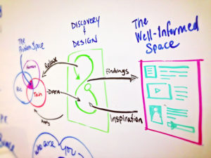 Design Research Framework on Whiteboard