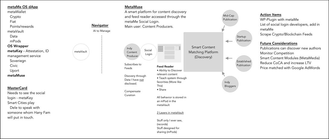 metaMe News App Framework