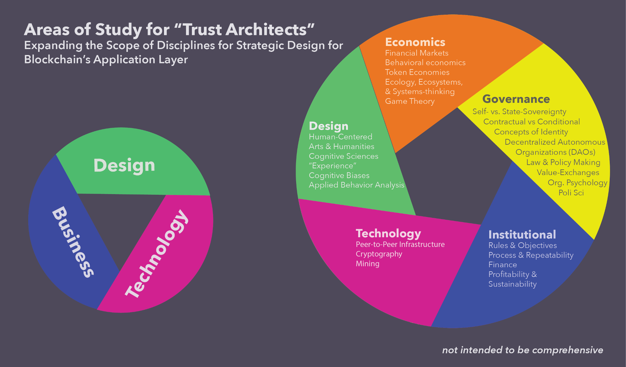 "In the era of Blockchain, we need a new type of designer: ""Trust Architects"""